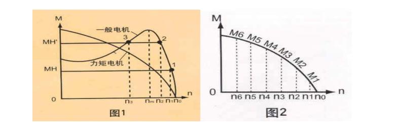 力矩电机与一般异步电机的特性区别