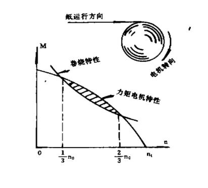 力矩电机卷绕特性图