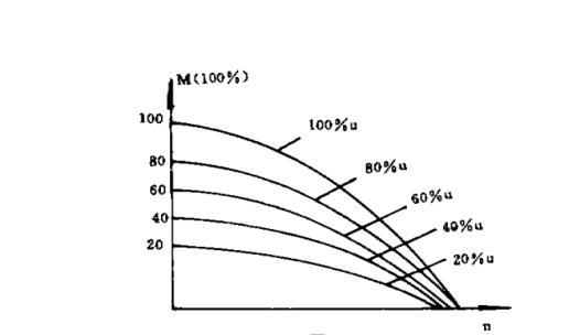 力矩电机转速特性曲线图