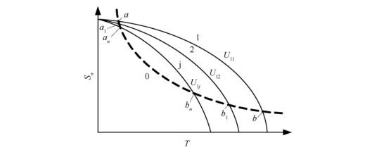力矩电机特性线