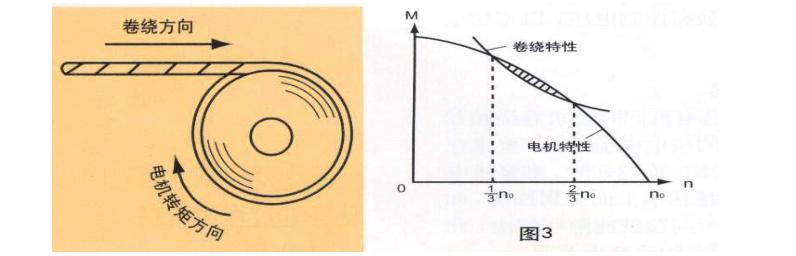 力矩电机转矩-转速特性与卷绕张力匹配曲线